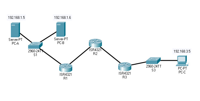 6.3.7 Packet Tracer - Configure OSPF Authentication