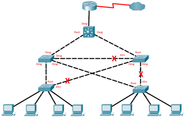14.9.10 Packet Tracer - Implement STP Security Answers 5