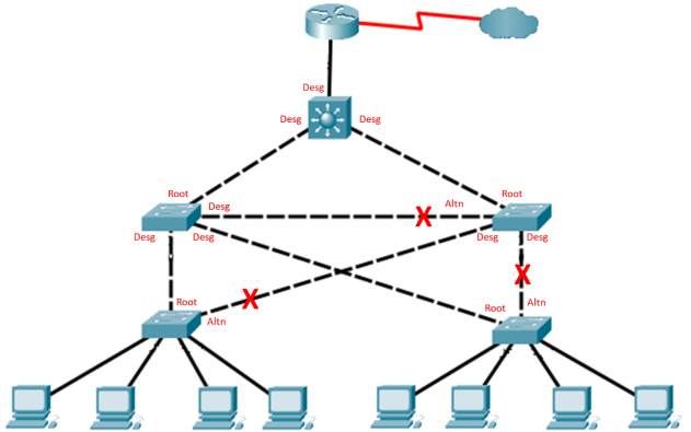 14.9.10 Packet Tracer - Implement STP Security Answers 6