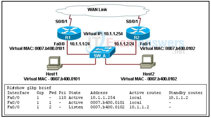 Refer to the exhibit. A network administrator wants to verify the proper operations of the packet load sharing between a group of redundant routers that are configured with GLBP. On the basis of the provided output, which router is the Active Virtual Forwarder (AVF) for Host2? 2
