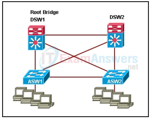Refer to the exhibit. Which STP enhancement should be configured in the network to effectively enforce the position of the root bridge? 2