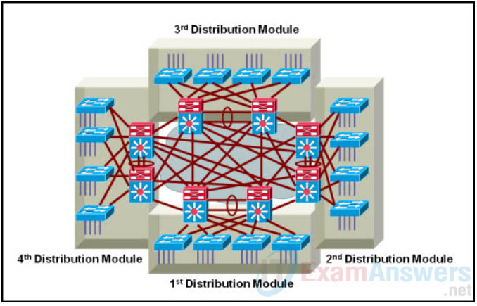 Refer to the exhibit. What restriction will be presented in a campus enterprise network that is designed with four large distribution building blocks? 2