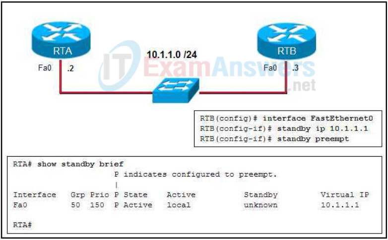 Refer to the exhibit. The indicated configuration was established on the HSRP standby router RTB. However, the console message %IP-4-DUPADDR started appearing almost immediately on the RTB router. Given the output of the show standby brief command on RTA, what is the cause of the problem? 2