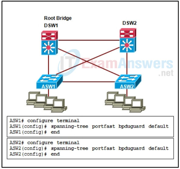 Refer to the exhibit. What is the result of the displayed configuration on switches ASW1 and ASW2? 2