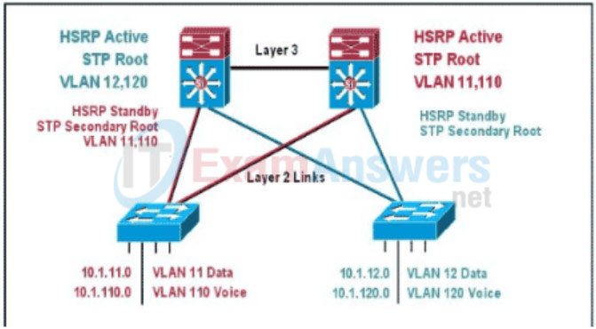 CCNP SWITCH Chapter 6 Exam Answers (Version 7) – Score 100% 10